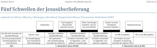 Fünf Schwellen der Jesusüberlieferung